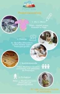 Infografik Produktentwicklung Mama Ocllo