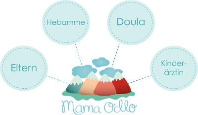 Expertinnen bei Mama Ocllo Babymode Eltern Kinderärzte Hebammen Doulas small