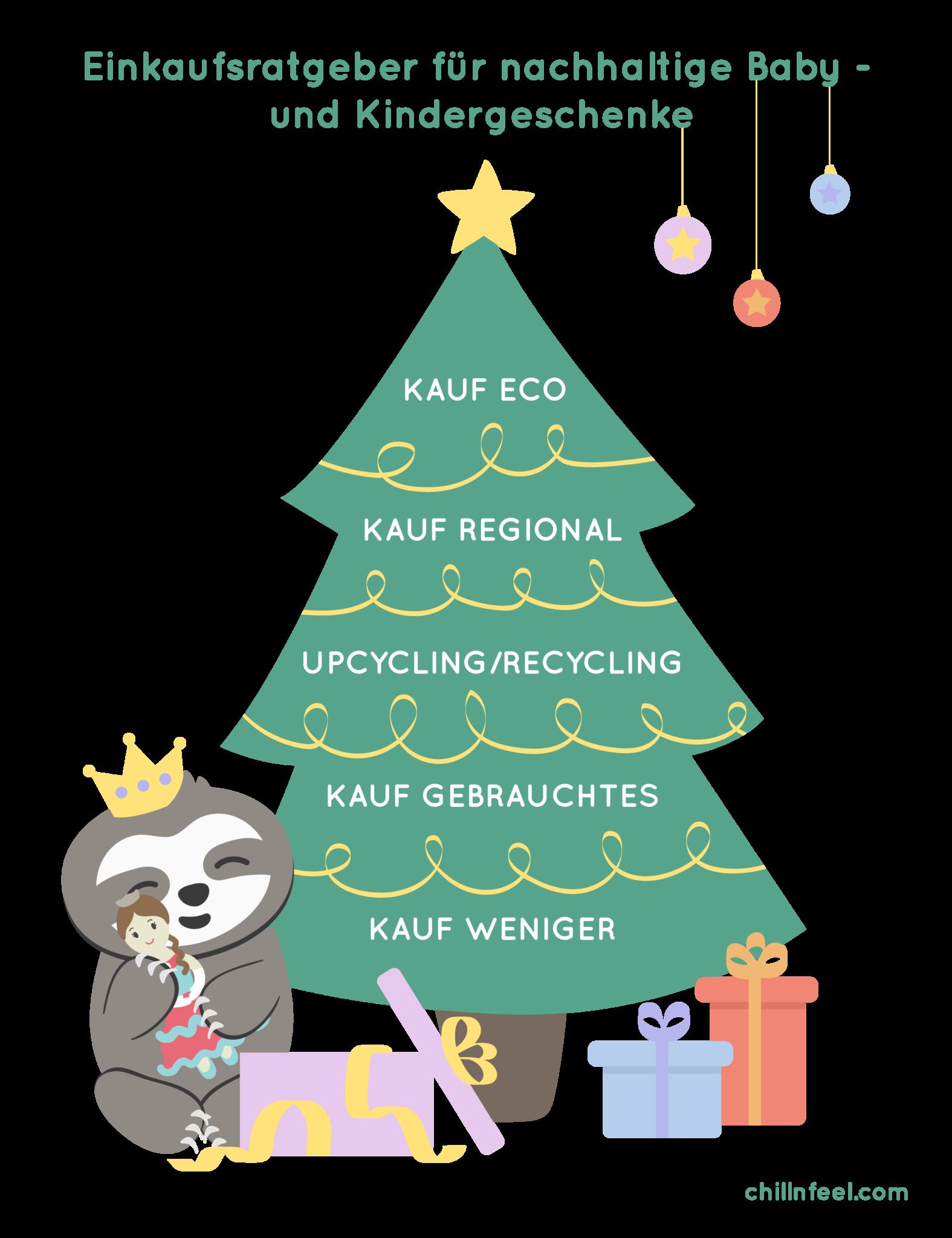 Eine Prinzessin zu Weihnachten_Plastikkram-frei Christmas Shopping Guide_ChillnFeel