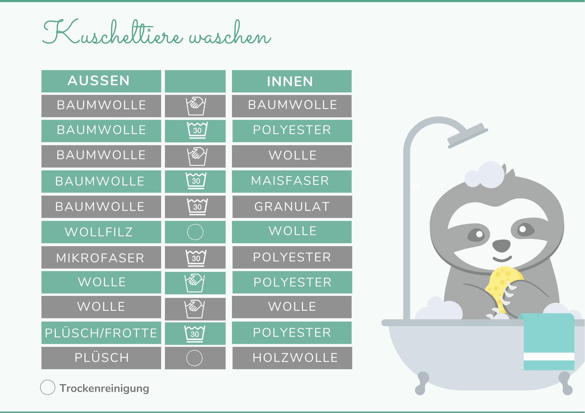 Kuscheltiere waschen: so machst du alles richtig!
