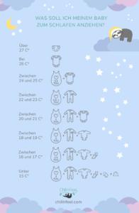 Baby nachts richtig anziehen_TOG für Schlafsäcke